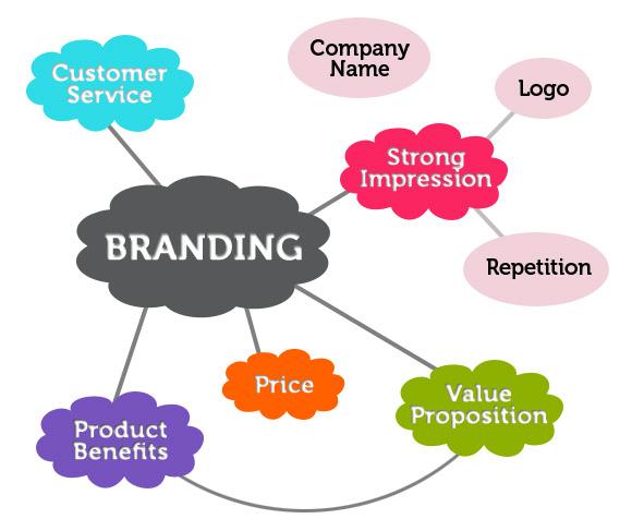 factors-gd-branding